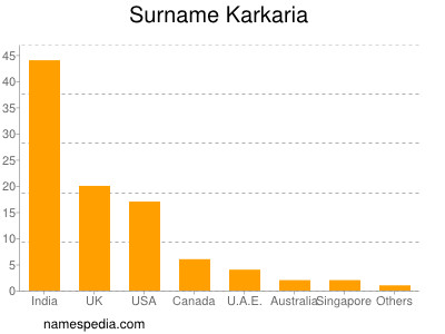Surname Karkaria