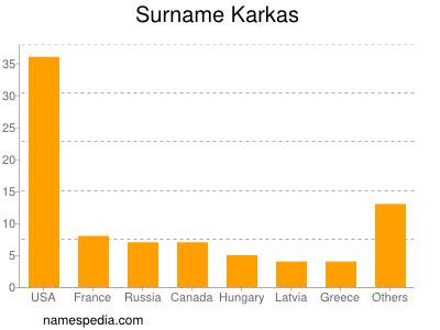 Surname Karkas