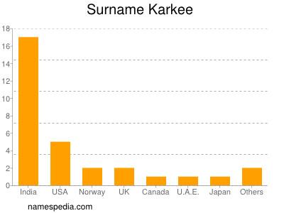 Surname Karkee