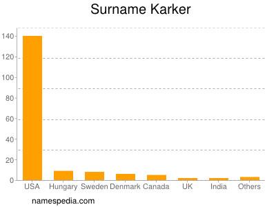 Surname Karker