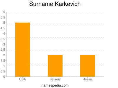 Surname Karkevich