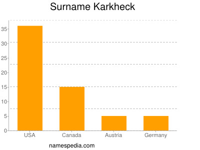Surname Karkheck