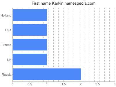Given name Karkin