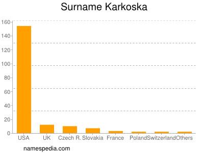 Surname Karkoska