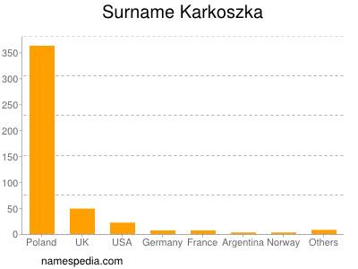 Surname Karkoszka