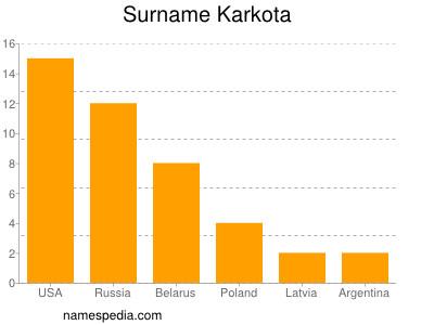Surname Karkota