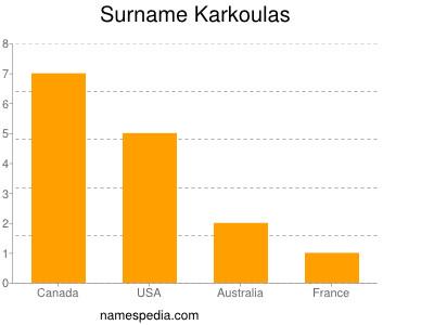 Surname Karkoulas
