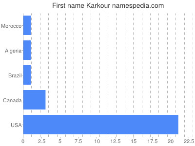 Given name Karkour