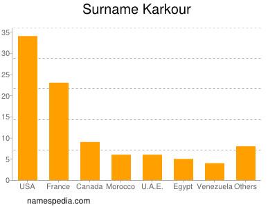 Surname Karkour