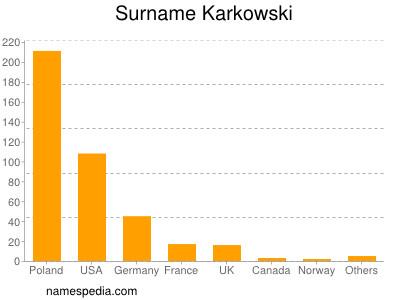 Surname Karkowski