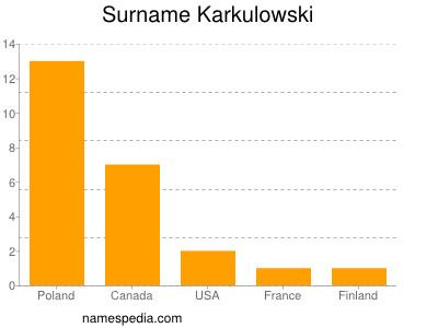 Surname Karkulowski