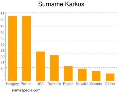 Surname Karkus