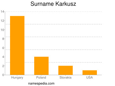 Surname Karkusz
