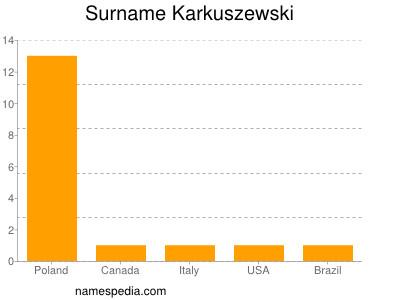 Surname Karkuszewski