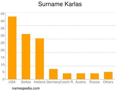 Surname Karlas