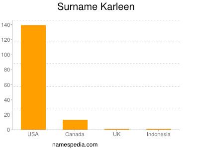 Surname Karleen