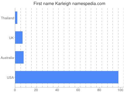 Given name Karleigh