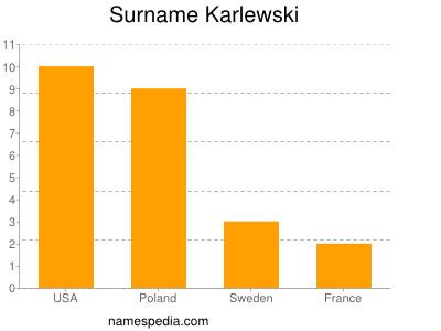 Surname Karlewski