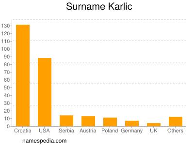 Surname Karlic