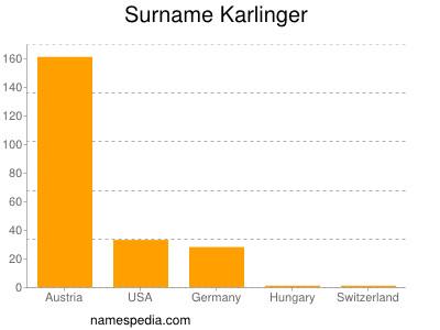 Surname Karlinger