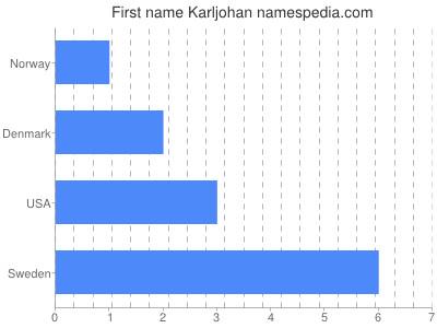 Given name Karljohan