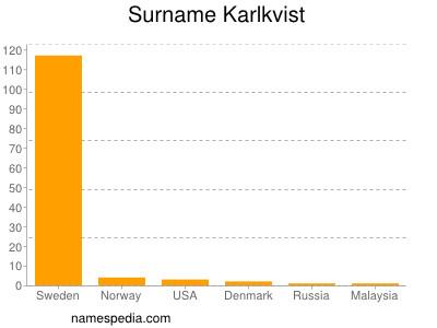Surname Karlkvist