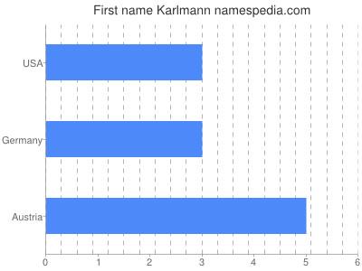 Given name Karlmann
