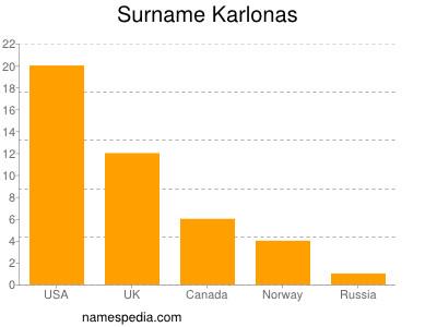 Surname Karlonas