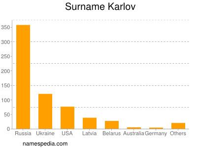 Surname Karlov