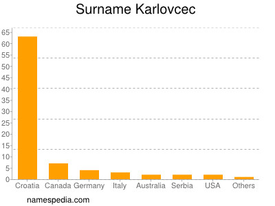 Surname Karlovcec