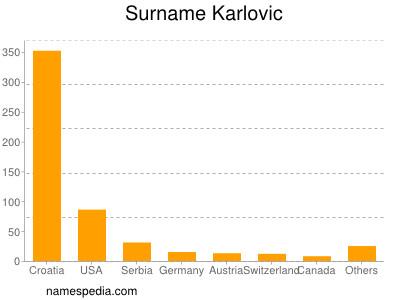 Surname Karlovic