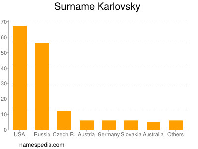 Surname Karlovsky