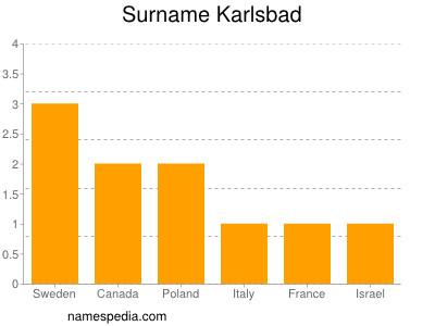 Surname Karlsbad