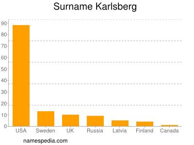 Surname Karlsberg