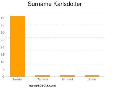 Surname Karlsdotter