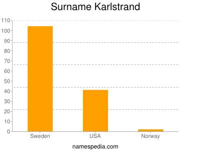 Surname Karlstrand