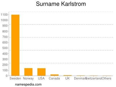 Surname Karlstrom