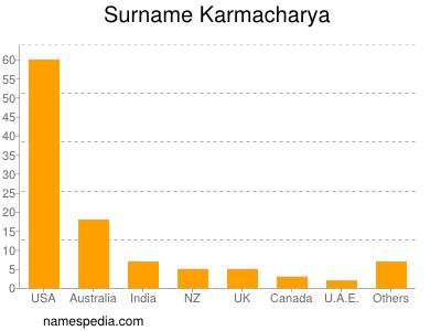 Surname Karmacharya