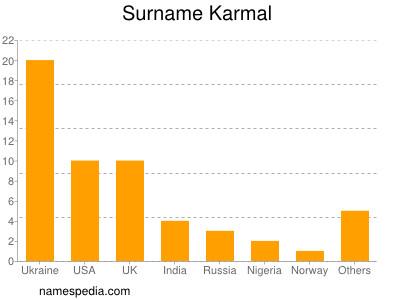 Surname Karmal