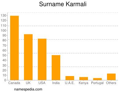Surname Karmali
