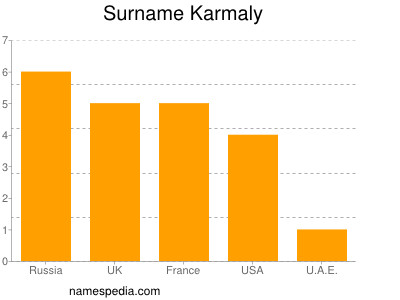 Surname Karmaly