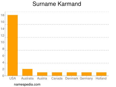 Surname Karmand