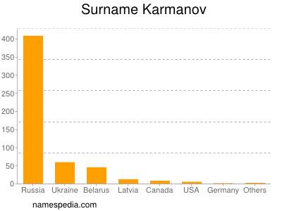 Surname Karmanov