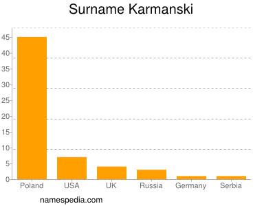 Surname Karmanski