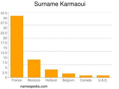 Surname Karmaoui