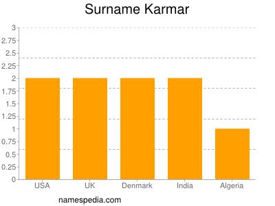 Surname Karmar