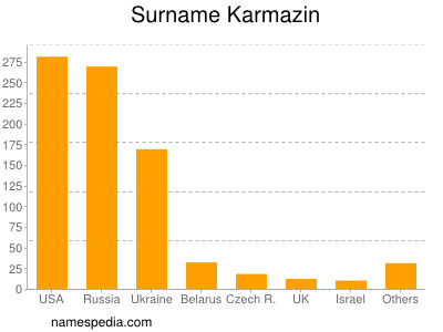 Surname Karmazin