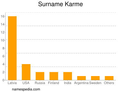 Surname Karme