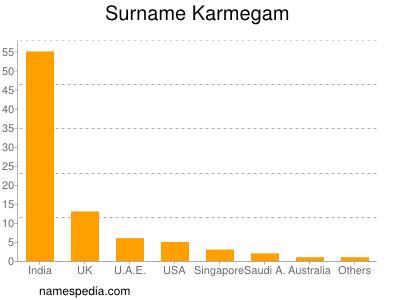 Surname Karmegam
