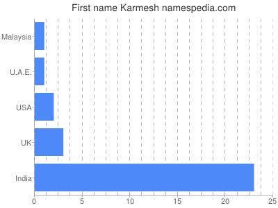 Given name Karmesh